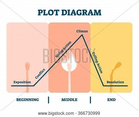 Plot Diagram Vector Illustration. Labeled Story Flow Process Explanation. Movie Organization System