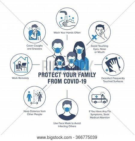 Protect Your Family From Coronavirus Poster With Flat Line Icons. Vector Illustration Included Icon