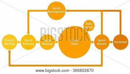 Scrum Framework Methodology Life Cycle Flat Diagram Scheme Infographics With Backlog, Sprint, Planni