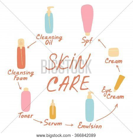 My Daily Routine. Skin Care Vector Illustration. Correct Order To Apply Skin Care Products. Skin Car