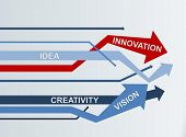 Concept Wallpaper | Innovation - Creativity - Vision - Idea poster