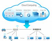 Cloud Computing internet concept on white background poster