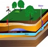 The extraction of petroleum is the process by which usable petroleum is extracted and removed from the earth. With bottle-brush drilling, a shaft is drilled horizontally over long distances with a number of brush-like openings. poster