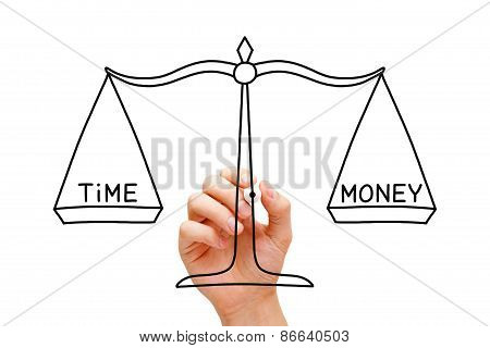 Time Money Scale Concept