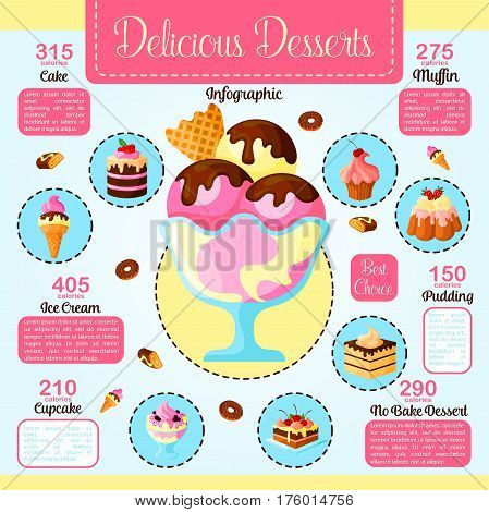 Desserts infographics on calories and fat. Baked cakes nutrition facts for vector cream tortes and cupcakes, confectionery puddings and chocolate muffins. Dietary fruit cheesecake pie or biscuits