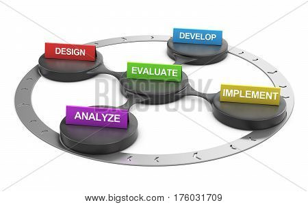 3D illustration of ADDIE Framework over white background.