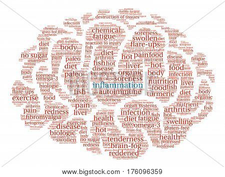 Inflammation Word Cloud