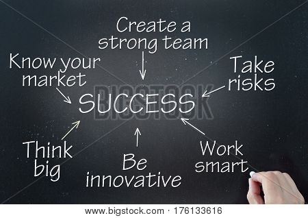 Key to success flow chart demonstration drawn on a chalkboard