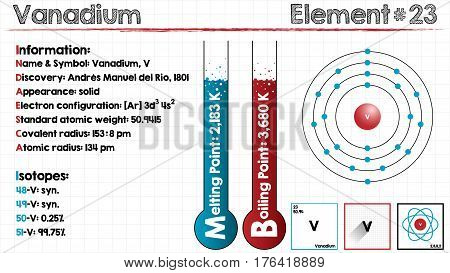 Large and detailed infographic of the element of Vanadium.
