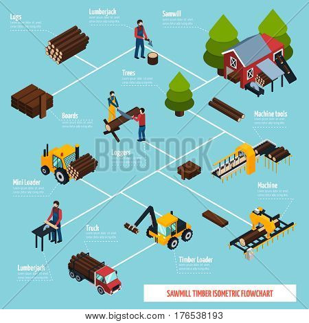 Sawmill isometric flowchart with wood processing woodcutter tools and vehicles for lumber transportation icons vector illustration