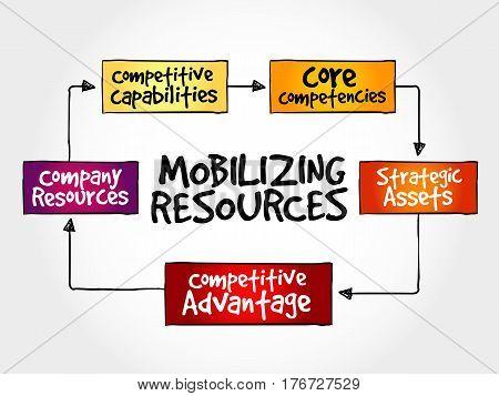Mobilizing Resources For Competitive Advantage