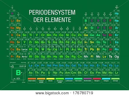 PERIODENSYSTEM DER ELEMENTE -Periodic Table of Elements in German language-  on green background with the 4 new elements included on November 28, 2016 by the IUPAC - Vector image