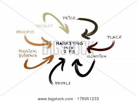 Business Concepts 7Ps Model or Marketing Mix Diagram for Management Strategy with Product Promotion Place Price Physical Evidence People and Process. A Foundation Concept in Marketing.
