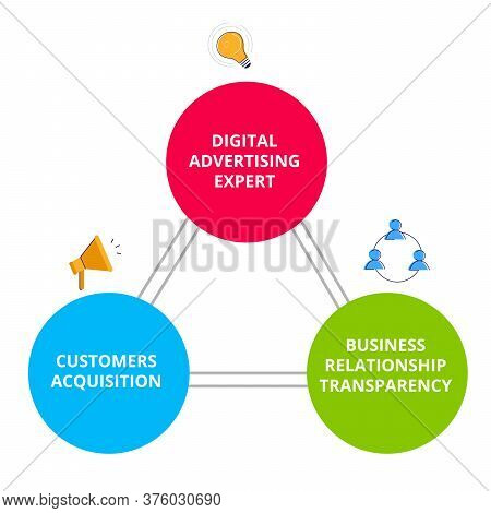 Business Relationship Digital Advertising Expert Business Relationship Transparency Customers Acquis