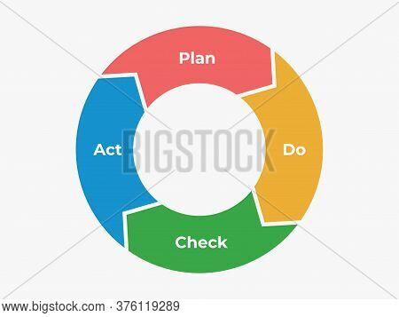 Psda Infographic Circle. Presentation Chart Of Plan And Action Choice Act Of Information Marketing S
