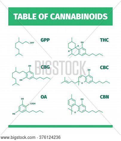 Cannabinoid Structures. Molecular Formula Of Cannabis Drugs Chemistry Medicinal Symbols Vector Infog