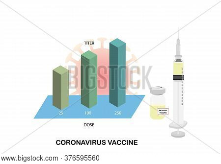 Concepts Of Coronavirus Vaccine Showing Antibody Titer In Different Dose