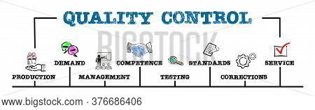 Quality Control Concept. Production, Competence, Standards And Service. Chart With Keywords And Icon