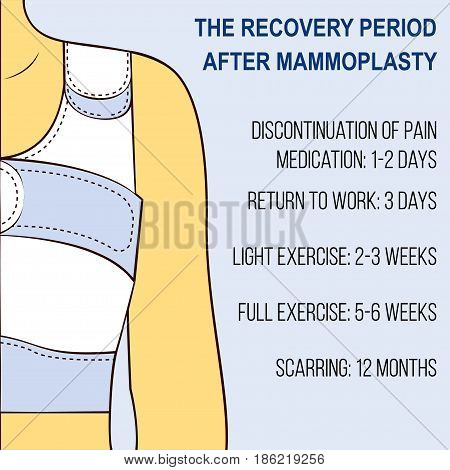 Plastic breast surgery Recovery period after plastic surgery Vector illustration Illustration in pop-art style Female torso in a retaining corset Poster template