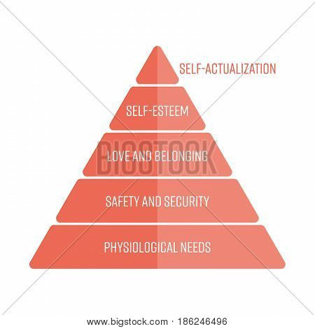 Maslows hierarchy of needs represented as a pyramid with the most basic needs at the bottom. Simple flat vector infographic in red color.