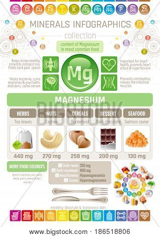Magnesium Mineral supplement rich food icons. Healthy eating flat icon set, text letter logo, isolated background. Diet Infographic chart banner poster. Table vector illustration, human health benefit