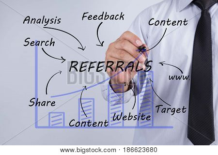 Businessman hand drawing REFERRALS concept. Business concept