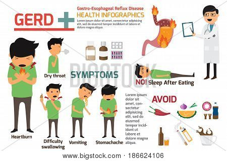 Gastro-Esophageal Reflux Disease (GERD) infographics. symptoms and prevention for gerd health and medical vector illustration.