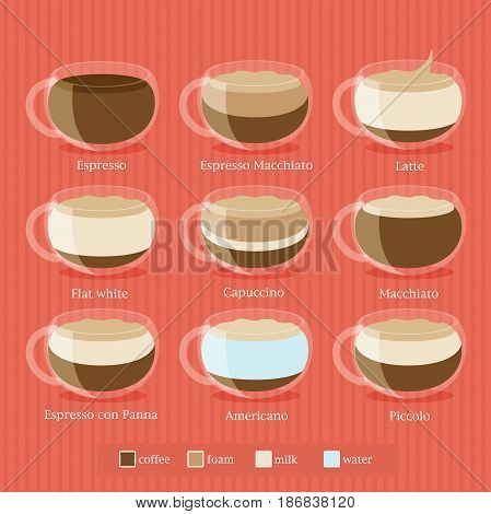 Coffee Type Recipe. Flat colorful vector illustration