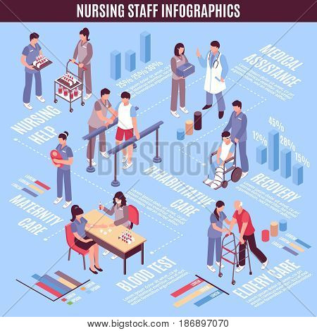 Hospital staff nurses and medical lab assistants isometric infographic poster with maternity and elderly units care vector illustration