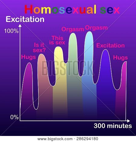 Graph Of Homosexual Sex, Romantic Image Of Pleasure And Orgasms Of Partners In Same-sex Sex.