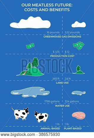Meatless Future Visualization. An Infographic Showing The Difference Between The Production And Impa