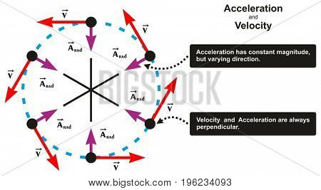 Acceleration and Velocity Relation Infographic Diagram including object moving in circle with varying direction and both are perpendicular for physics science education