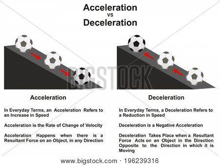 Acceleration VS Deceleration Main Difference infographic diagram with an example of a ball moving up and down on a slope for physics science education
