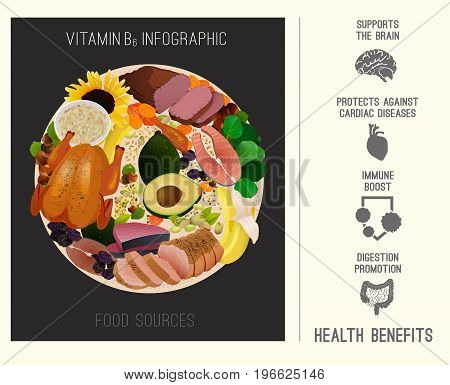 High vitamin B6 Foods. Healthy fruits, berries, nuts, fish, meat and vegetables in a round plate with health benefits icons. Vector illustration in bright colours on a dark grey background.