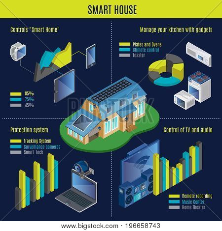 Isometric smart home infographic concept with devices for remote control electronic appliances digital gadgets automated security system vector illustration