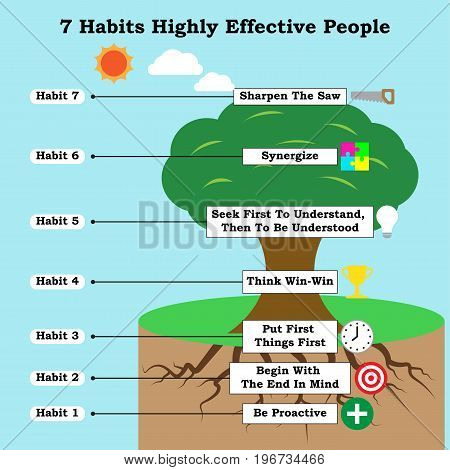 Infographic For Business And Self-Help Topic As A Tree Illustrates All 7 Habits Of Highly Effective People That Lead To Life Success, Attaining Goals, Ethical Character, Paradigm Shift, Independence, Interdependence, Continuous Improvement.