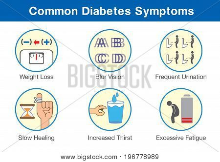 Common diabetes symptoms icon in one set. Early stages of patient who have this disease.