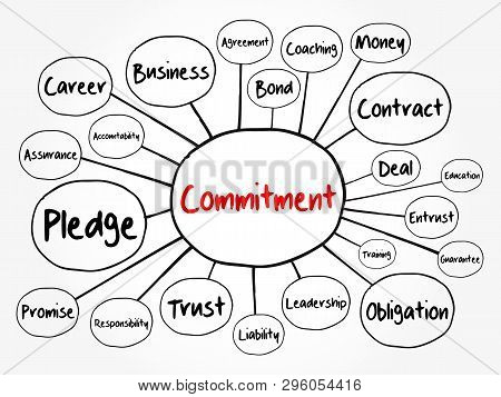 Commitment mind map flowchart, business concept for presentations and reports poster