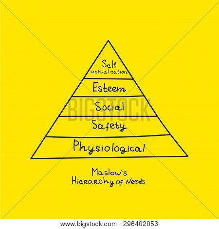 Maslow Pyramid, Levels Of Human Needs, Hand Drawn Sketch Scheme Of People Needs. Vector Illustration