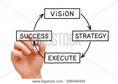 Hand Drawing A Business Concept About The Process From Vision Through Strategy And Execution To Succ