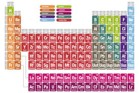 Periodic table on the elements