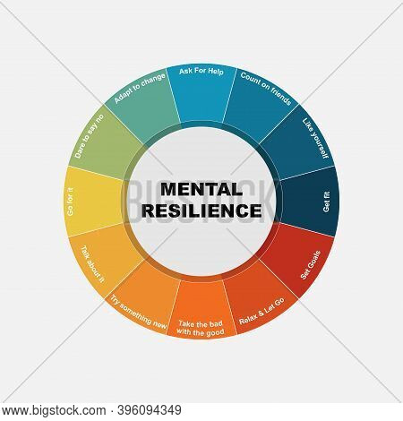 Diagram Of Mental Resilience With Keywords. Eps 10 - Isolated On White Background