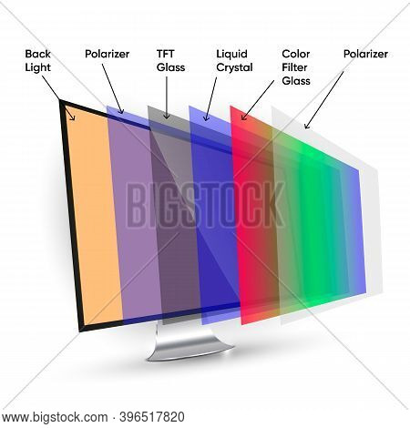 Lcd Display Structure, Computer Screen Technology Layers. Named Layers Of Desktop Liquid Crystal Dis