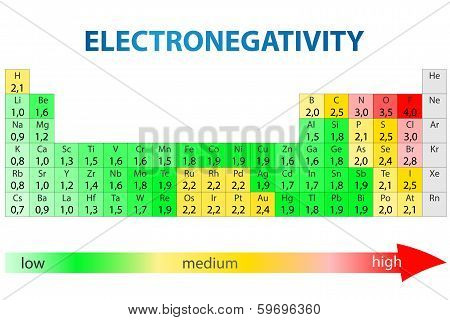 Periodic table of elements with electronegativity values poster