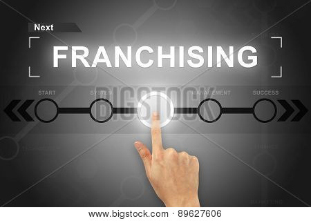 Hand Clicking Franchising Button On A Screen Interface
