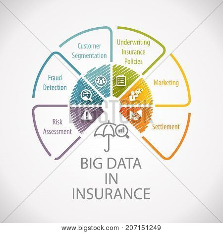 Big Data in Insurance Analytics Marketing Planning Wheel Infographic
