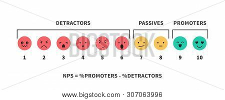 Nps Scale And Formula Promotion Marketing Scoring And Promotional Netting Teamwork Infographic