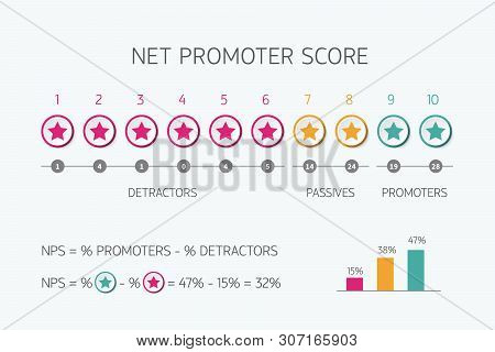 Net Promoter Score Scale For Internet Marketing Vector Nps Infographic