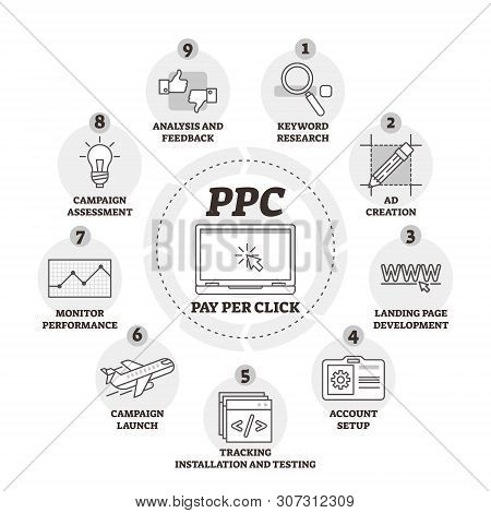 Pay Per Click Or Ppc Vector Illustration. Labeled Explanation Infographic. Internet Advertising Mode