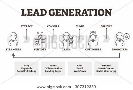 Lead Generation Vector Illustration. Labeled Marketing Method Explanation. Initiation Of Consumer In
